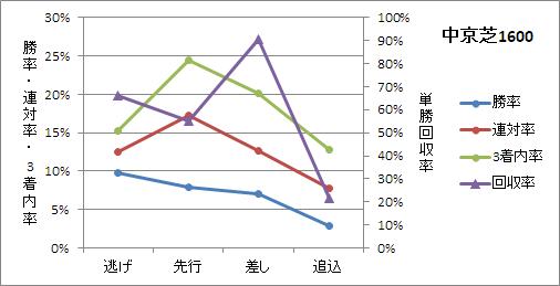 中京芝1600mの有利な脚質