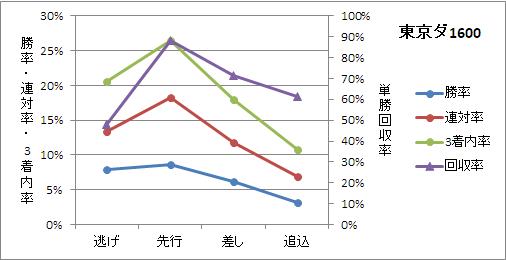 東京ダート1600mの脚質ごとの傾向