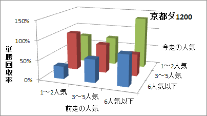 京都ダート1200mの人気変化ごとの傾向(回収率)