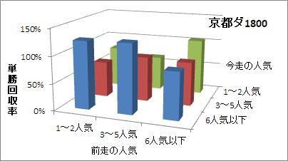 京都ダート1800mの人気変化ごとの傾向(回収率)
