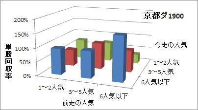 京都ダート1900mの人気変化ごとの傾向(回収率)