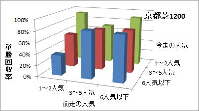 京都芝1200mの人気変化ごとの傾向(回収率)