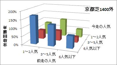 京都芝1400m(外)の人気変化ごとの傾向(回収率)