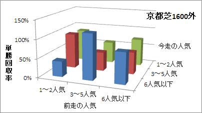 京都芝1600m(外)の人気変化ごとの傾向(回収率)