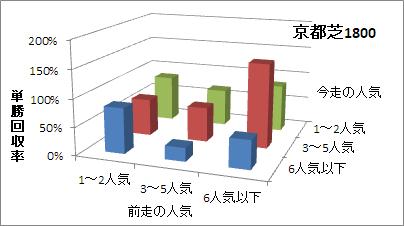 京都芝1800mの人気変化ごとの傾向(回収率)