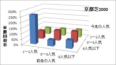 京都芝2000mの人気変化ごとの傾向(回収率)