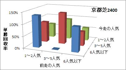 京都芝2400mの人気変化ごとの傾向(回収率)