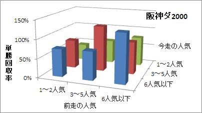 阪神ダート2000mの人気変化ごとの傾向(回収率)