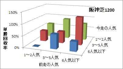 阪神芝1200mの人気変化ごとの傾向(回収率)