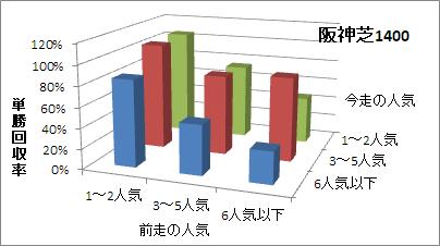 阪神芝1400mの人気変化ごとの傾向(回収率)