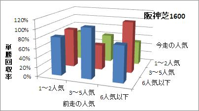 阪神芝1600mの人気変化ごとの傾向(回収率)