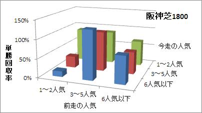 阪神芝1800mの人気変化ごとの傾向(回収率)
