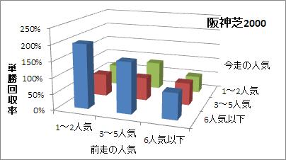 阪神芝2000mの人気変化ごとの傾向(回収率)