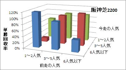 阪神芝2200mの人気変化ごとの傾向(回収率)
