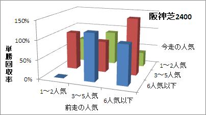 阪神芝2400mの人気変化ごとの傾向(回収率)