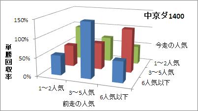 中京ダート1400mの人気変化ごとの傾向(回収率)
