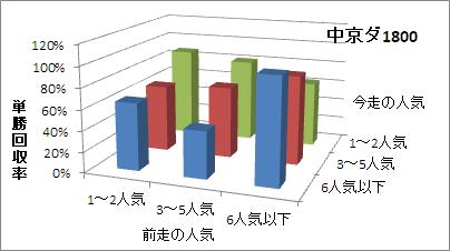 中京ダート1800mの人気変化ごとの傾向(回収率)