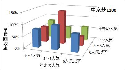中京芝1200mの人気変化ごとの傾向(回収率)