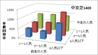 中京芝1400mの人気変化ごとの傾向(回収率)