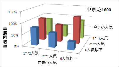 中京芝1600mの人気変化ごとの傾向(回収率)
