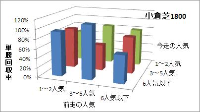 小倉芝1800mの人気変化ごとの傾向(回収率)