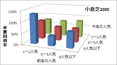 小倉芝2000mの人気変化ごとの傾向(回収率)