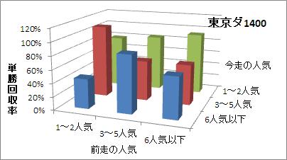 東京ダート1400mの人気変化ごとの傾向(回収率)