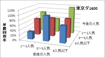東京ダート1600mの人気変化ごとの傾向(回収率)