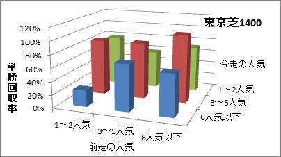東京芝1400mの人気変化ごとの傾向(回収率)