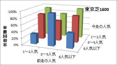 東京芝1600mの人気変化ごとの傾向(回収率)