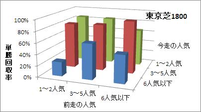 東京芝1800mの人気変化ごとの傾向(回収率)