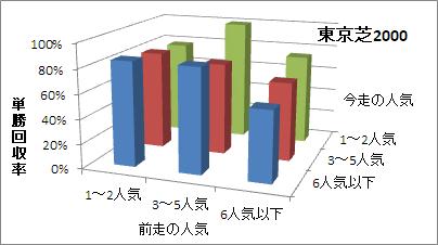 東京芝2000mの人気変化ごとの傾向(回収率)