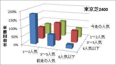 東京芝2400mの人気変化ごとの傾向(回収率)