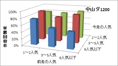 中山ダート1200mの人気変化ごとの傾向(回収率)