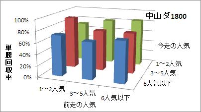 中山ダート1800mの人気変化ごとの傾向(回収率)