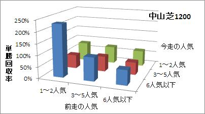 中山芝1200mの人気変化ごとの傾向(回収率)