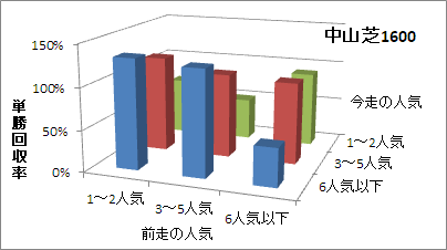中山芝1600mの人気変化ごとの傾向(回収率)