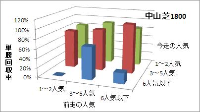 中山芝1800mの人気変化ごとの傾向(回収率)