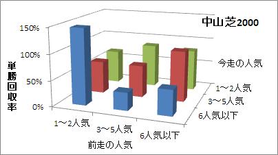 中山芝2000mの人気変化ごとの傾向(回収率)