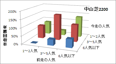 中山芝2200mの人気変化ごとの傾向(回収率)