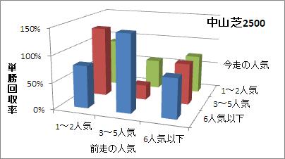 中山芝2500mの人気変化ごとの傾向(回収率)