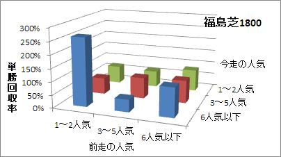 福島芝1800mの人気変化ごとの傾向(回収率)