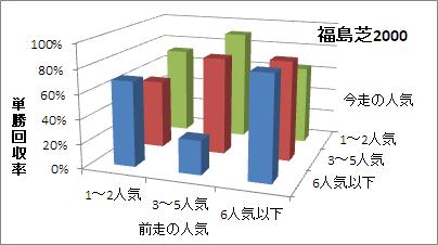 福島芝2000mの人気変化ごとの傾向(回収率)