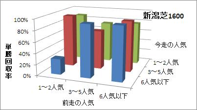 新潟芝1600mの人気変化ごとの傾向(回収率)
