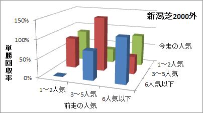 新潟芝2000m(外)の人気変化ごとの傾向(回収率)