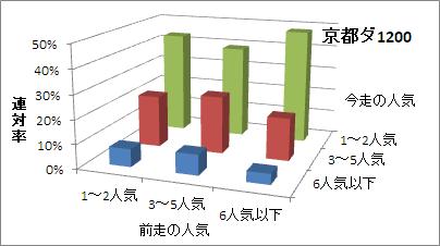 京都ダート1200mの人気変化ごとの傾向(連対率)