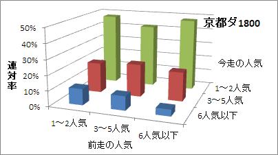 京都ダート1800mの人気変化ごとの傾向(連対率)