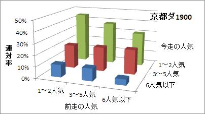 京都ダート1900mの人気変化ごとの傾向(連対率)