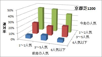京都芝1200mの人気変化ごとの傾向(連対率)