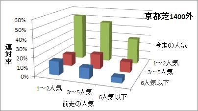 京都芝1400m(外)の人気変化ごとの傾向(連対率)